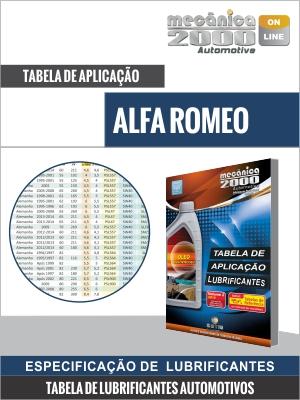 Tabela de aplicação de lubrificantes para motores ALFA ROMEO